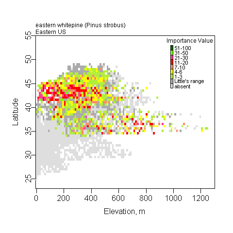 Graph of the Elevation (x) vs Latitude (y) for eastern white pine with importance values graphed