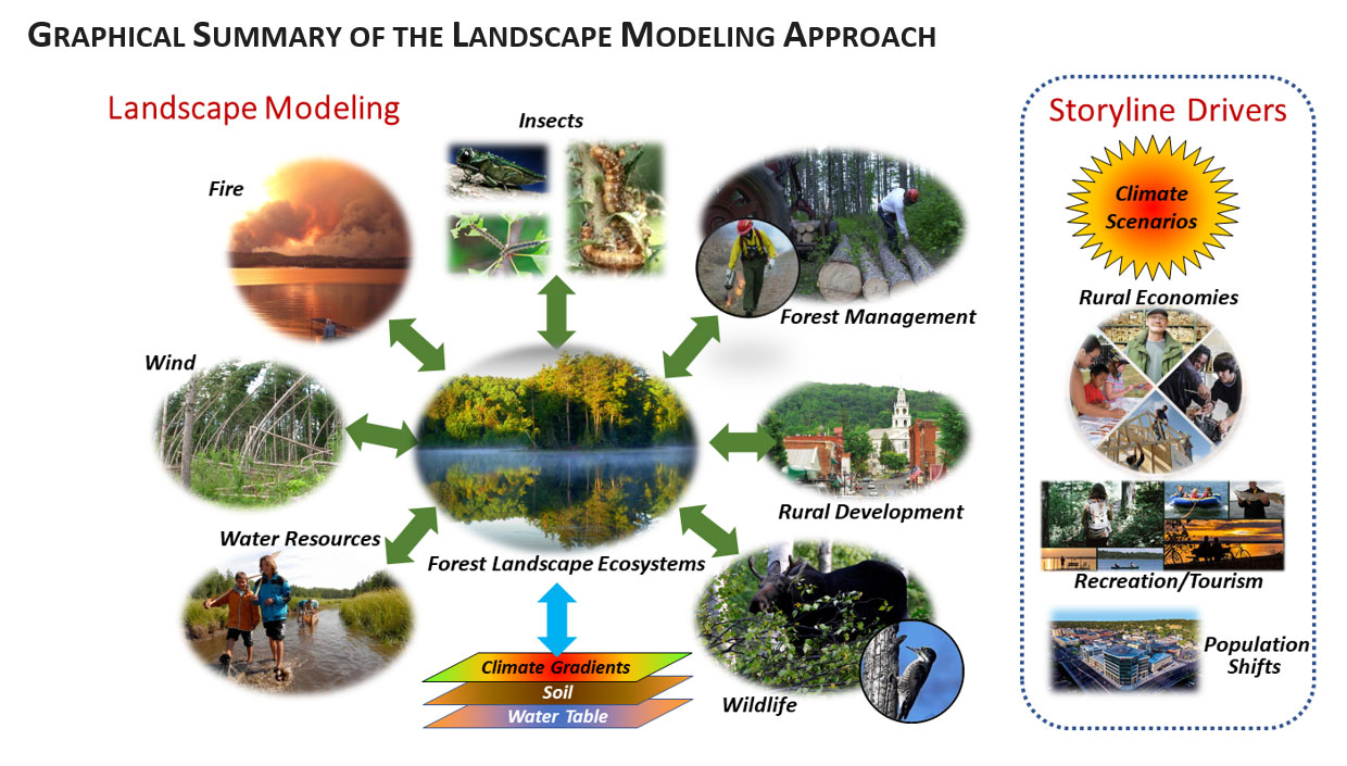 [image:] Graphical summary of the landscape modeling approach.